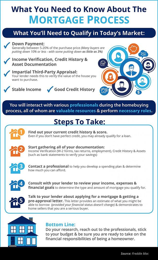 BP-The-Mortgage-Process-What-You-Need-to-Know.jpg