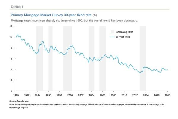 Freddie Mae rate chart
