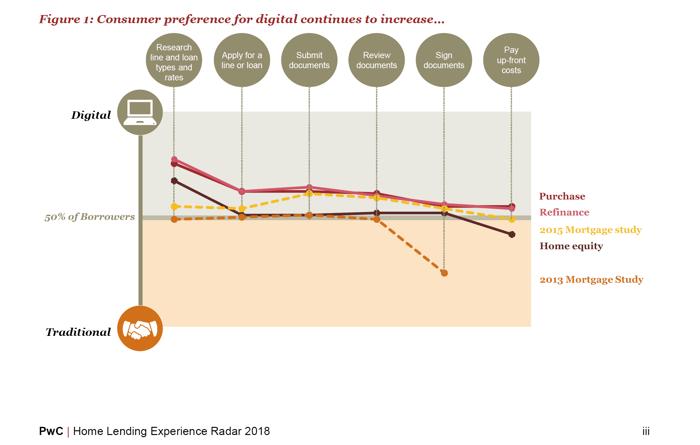 PWC digital increase